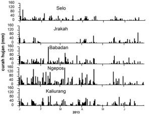 Curah hujan di setiap pos pengamatan pada bulan Januari 2012 – Juli  2013